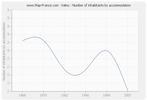 Valmy : Number of inhabitants by accommodation