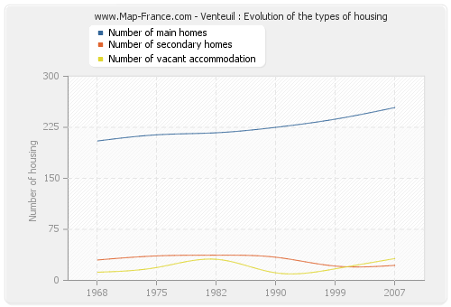 Venteuil : Evolution of the types of housing