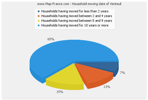 Household moving date of Venteuil