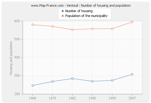 Venteuil : Number of housing and population