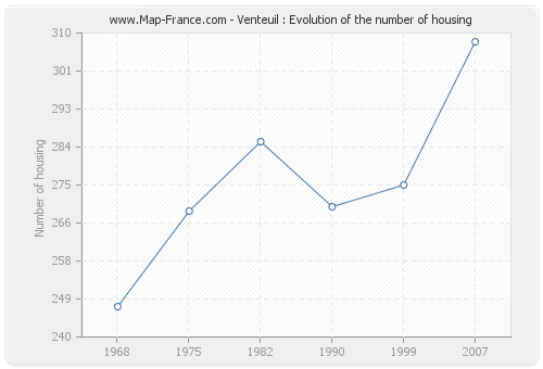 Venteuil : Evolution of the number of housing
