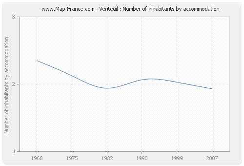 Venteuil : Number of inhabitants by accommodation