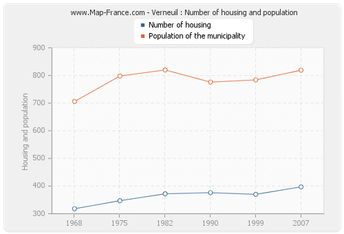 Verneuil : Number of housing and population