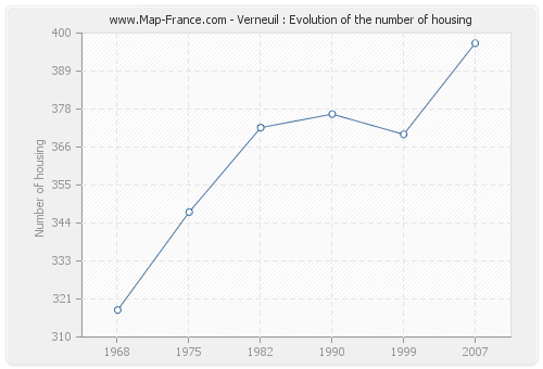 Verneuil : Evolution of the number of housing