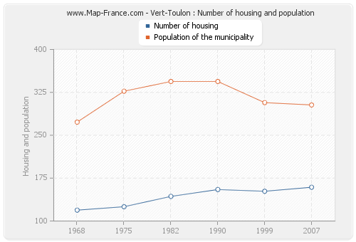 Vert-Toulon : Number of housing and population
