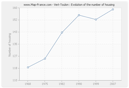 Vert-Toulon : Evolution of the number of housing