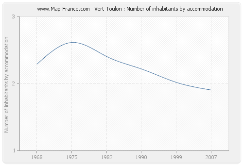 Vert-Toulon : Number of inhabitants by accommodation