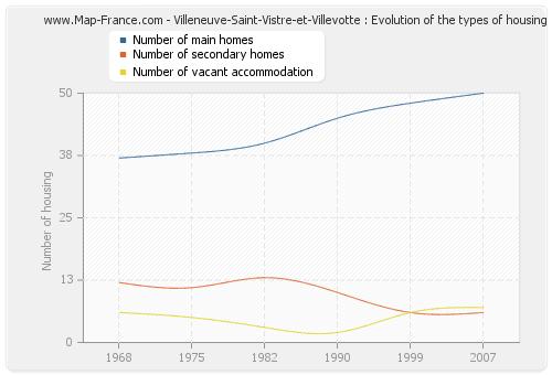 Villeneuve-Saint-Vistre-et-Villevotte : Evolution of the types of housing