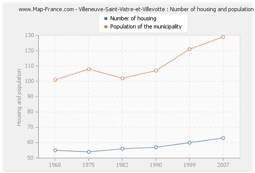Villeneuve-Saint-Vistre-et-Villevotte : Number of housing and population