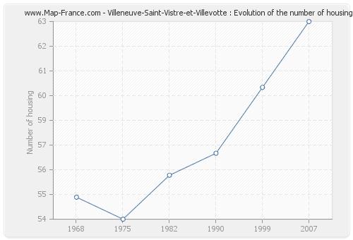 Villeneuve-Saint-Vistre-et-Villevotte : Evolution of the number of housing