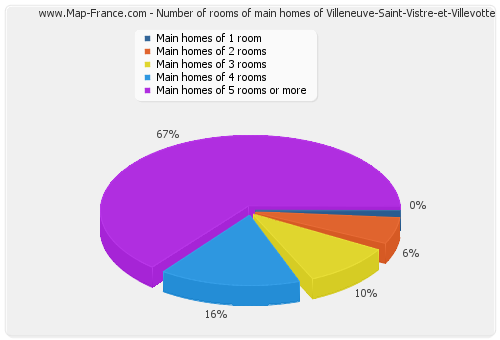Number of rooms of main homes of Villeneuve-Saint-Vistre-et-Villevotte