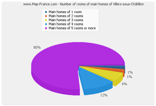 Number of rooms of main homes of Villers-sous-Châtillon