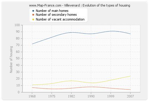 Villevenard : Evolution of the types of housing