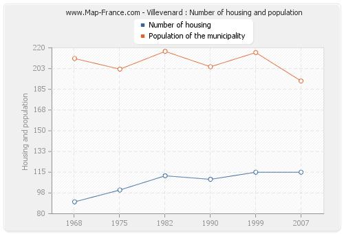 Villevenard : Number of housing and population