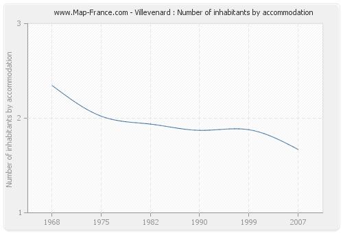 Villevenard : Number of inhabitants by accommodation