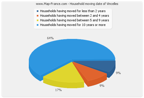 Household moving date of Vincelles