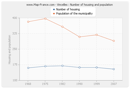 Vincelles : Number of housing and population