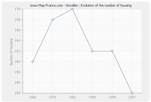 Vincelles : Evolution of the number of housing