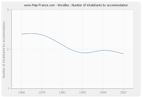 Vincelles : Number of inhabitants by accommodation