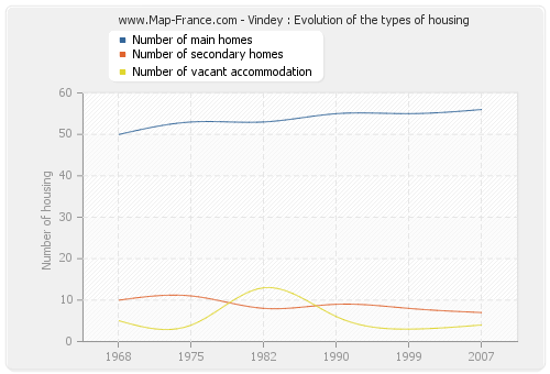 Vindey : Evolution of the types of housing
