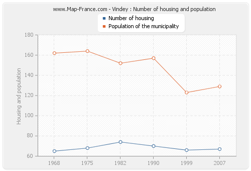 Vindey : Number of housing and population