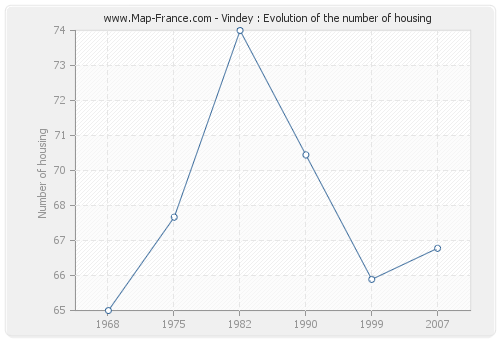 Vindey : Evolution of the number of housing