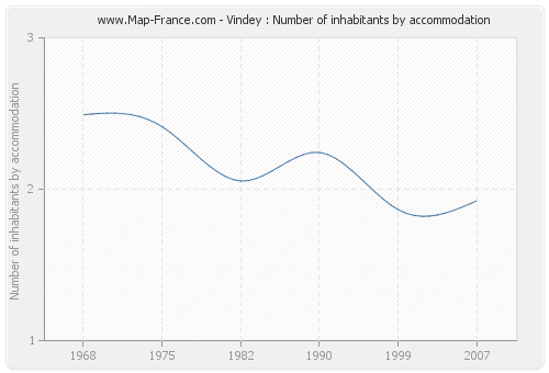 Vindey : Number of inhabitants by accommodation