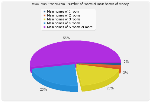 Number of rooms of main homes of Vindey