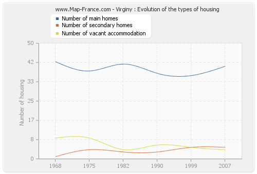 Virginy : Evolution of the types of housing