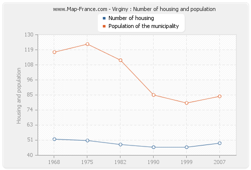 Virginy : Number of housing and population