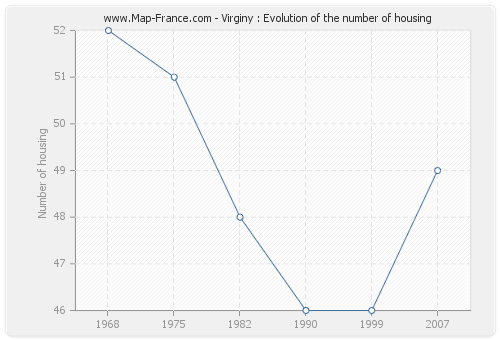Virginy : Evolution of the number of housing
