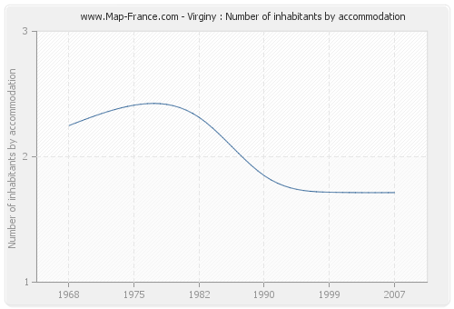 Virginy : Number of inhabitants by accommodation