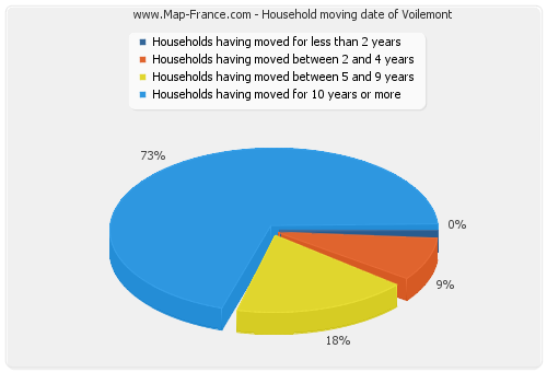 Household moving date of Voilemont