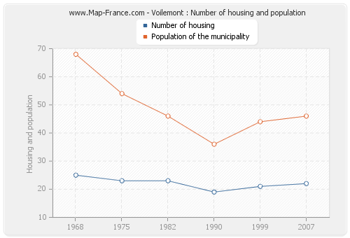 Voilemont : Number of housing and population