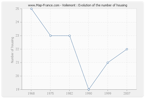 Voilemont : Evolution of the number of housing