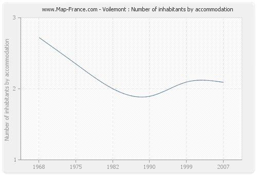 Voilemont : Number of inhabitants by accommodation