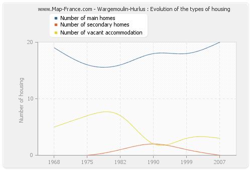 Wargemoulin-Hurlus : Evolution of the types of housing