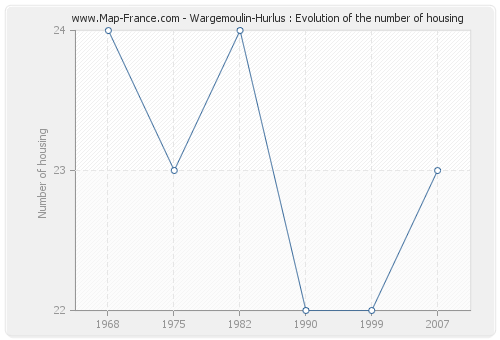 Wargemoulin-Hurlus : Evolution of the number of housing