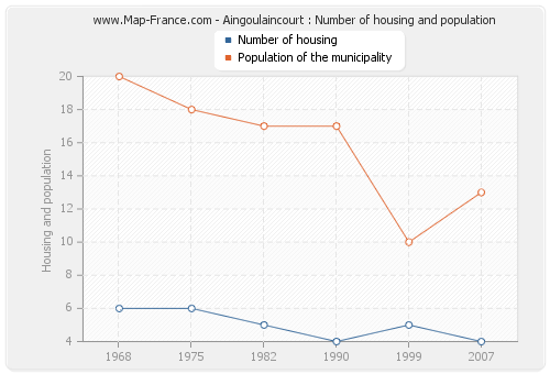 Aingoulaincourt : Number of housing and population
