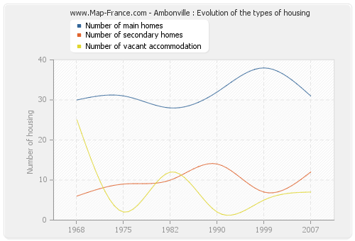 Ambonville : Evolution of the types of housing