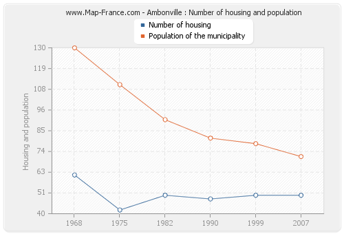 Ambonville : Number of housing and population