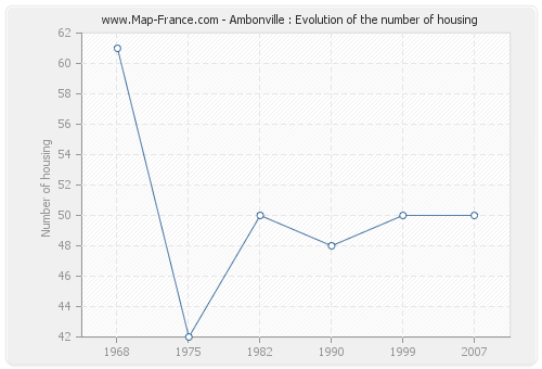 Ambonville : Evolution of the number of housing