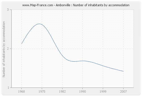 Ambonville : Number of inhabitants by accommodation