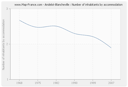 Andelot-Blancheville : Number of inhabitants by accommodation