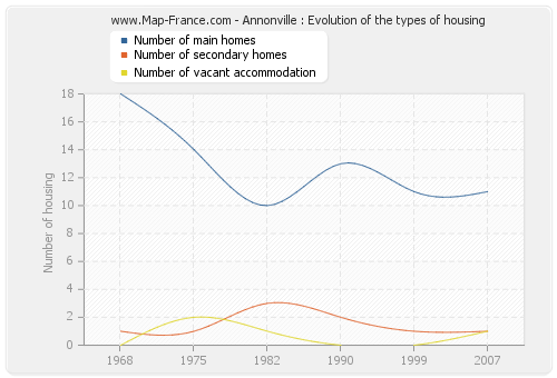 Annonville : Evolution of the types of housing
