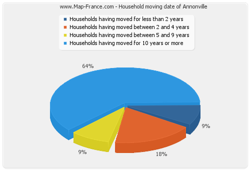 Household moving date of Annonville