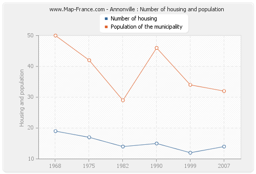 Annonville : Number of housing and population