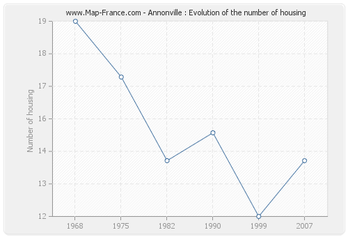 Annonville : Evolution of the number of housing