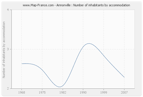 Annonville : Number of inhabitants by accommodation