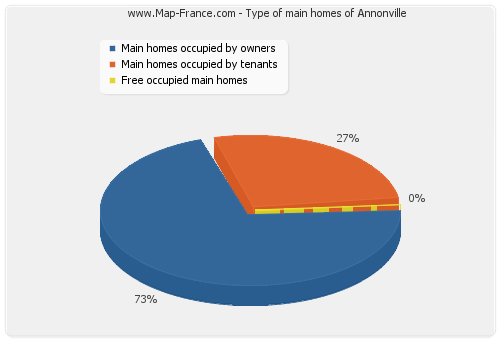 Type of main homes of Annonville